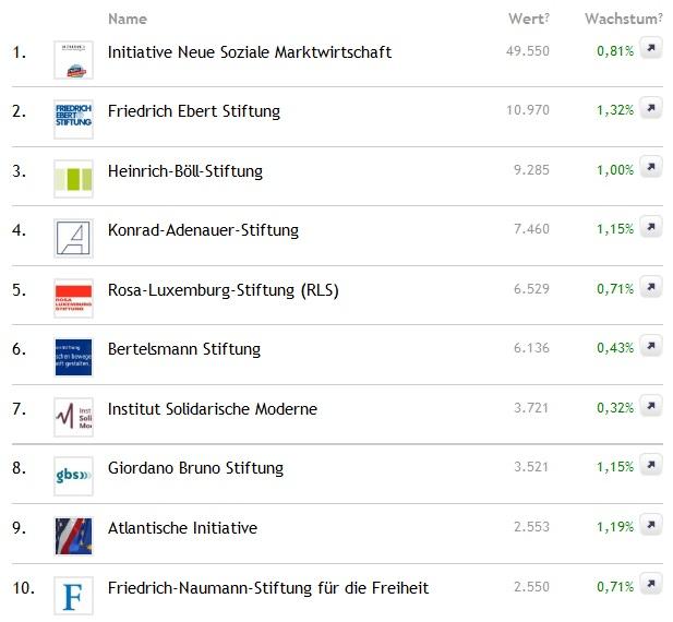 Social Media Charts